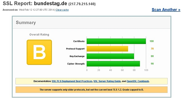 SSL Report bundestag.de