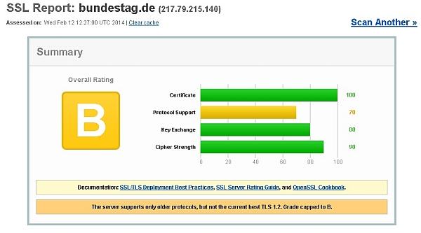 SSL Report bundestag.de