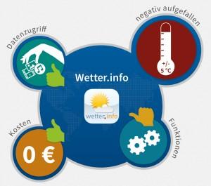 Wetter_info