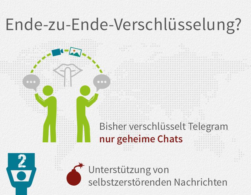 telegram-verschluesselung