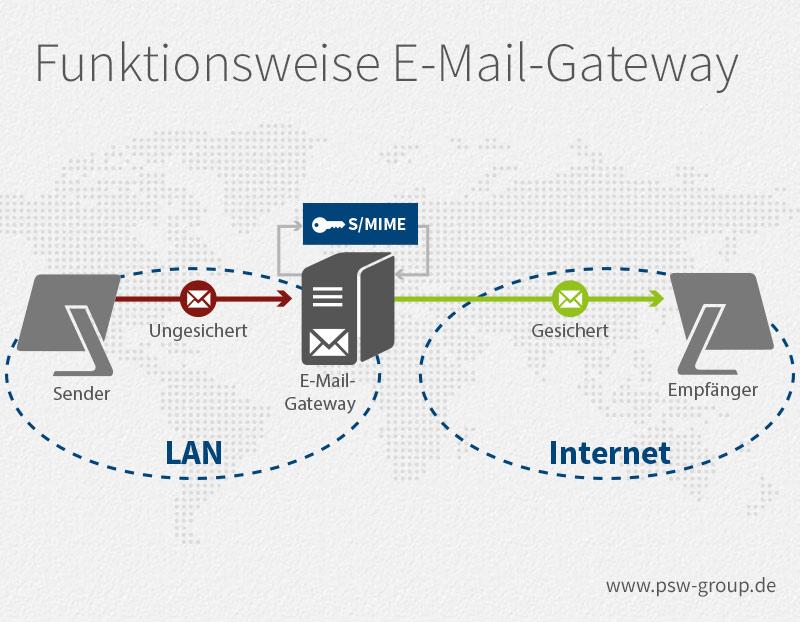 Funktionsweise Gateway