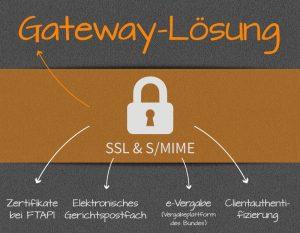 Gateway-Loesung