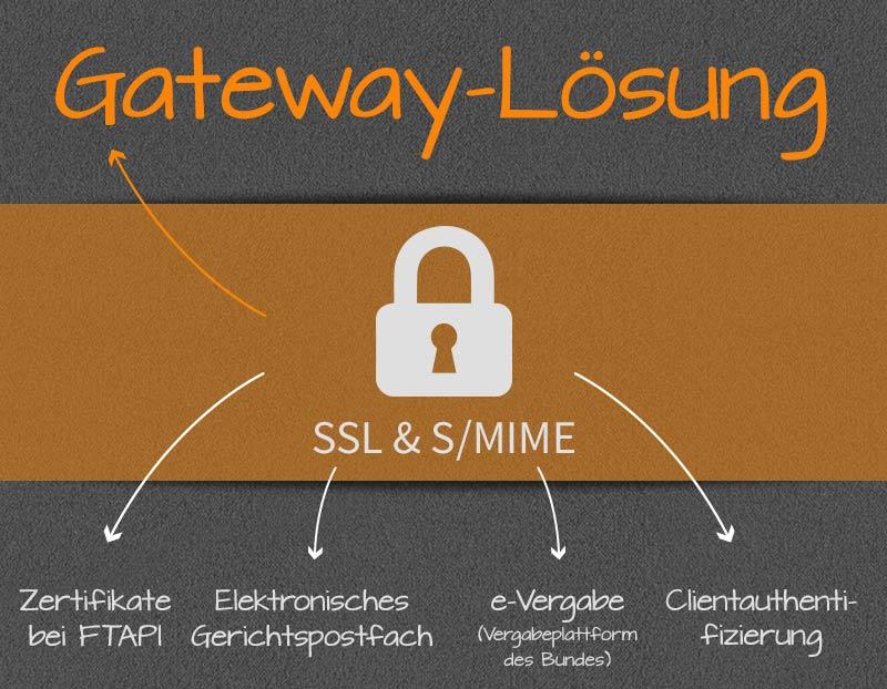 Gateway-Lösungen zur zentralen Verschlüsselung und digitalen ...