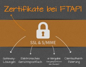 Zertifikate bei FTAPI