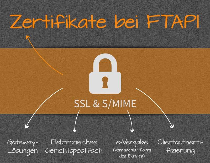 SSL-Zertifikate bei FTAPI: sicheres Übertragen und Speichern von ...