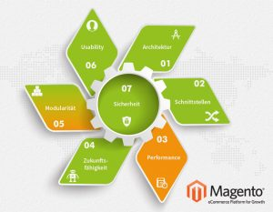 Übersicht Magento Syhopsystem - Test