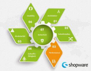 shopware-test