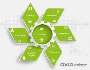 oxid_eshop-test