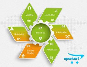 Testreihe Shopsysteme Übersicht: OpenCart