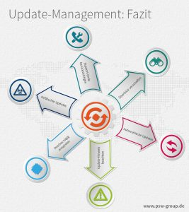 Update-Management: Fazit