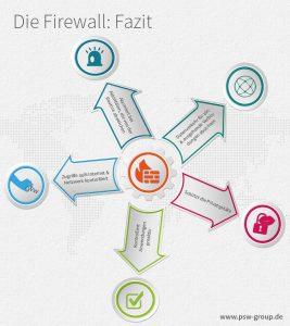 Die Firewall: Fazit