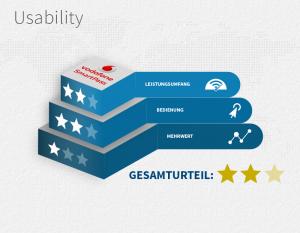 Usability SmartPass
