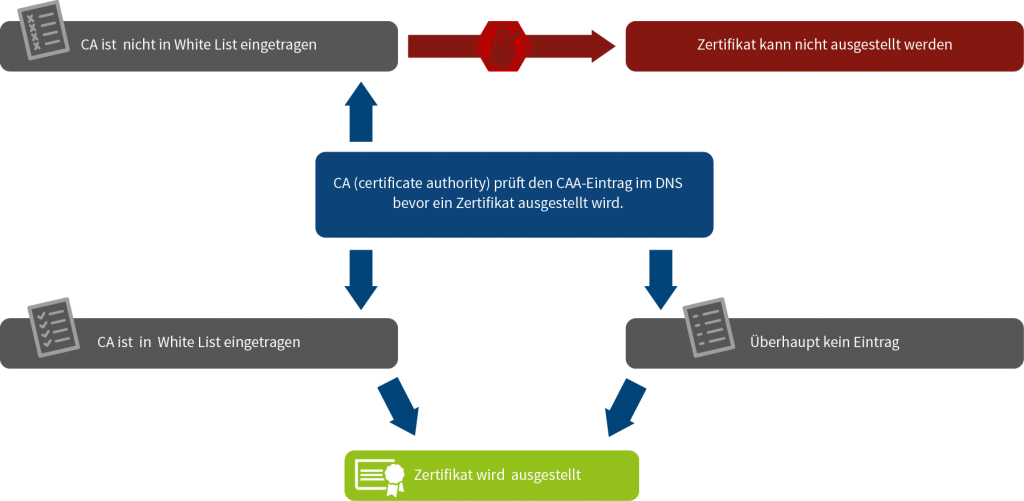 Funktionsweise CAA – Certification Authority Authorization