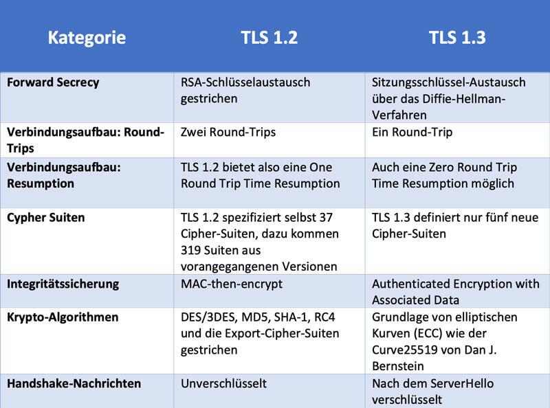 TLS Vergleich Tabelle